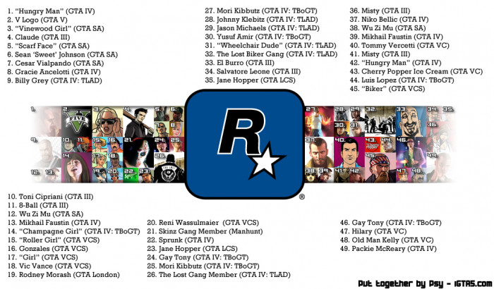 Rockstar North Characters By Psy